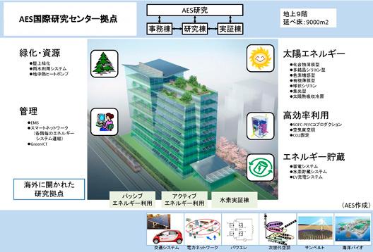 [「エネルギー環境イノベーション棟」のイメージ図]