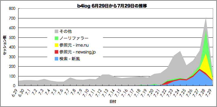 [b4log 6月29日から7月29日までの推移]