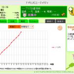 富士通BSC F-PLUG ユーティリティ画面